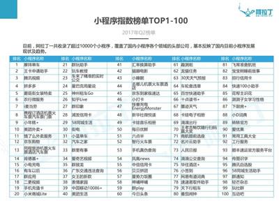 首份微信小程序TOP100出炉 摩拜单车居榜首